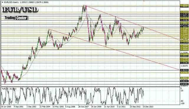 EUR/USD CHART AND FORECAST