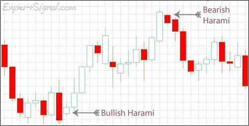 How to Trade Forex Candlesticks